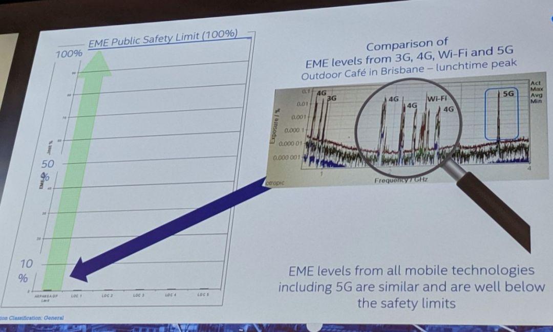 5G辐射与3G、4G、WIFI是一样的