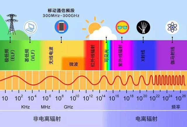 5G辐射与3G、4G、WIFI是一样的 胡言乱语 第3张