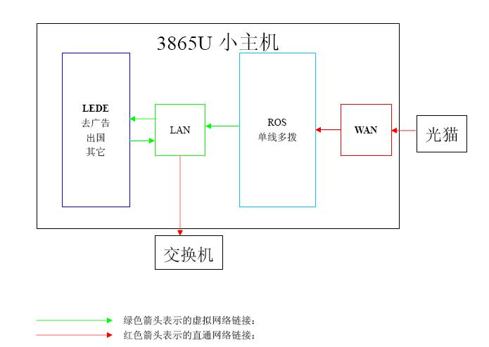 X86玩机篇一:3865U安装ROS+LEDE双软路由(重要插件)