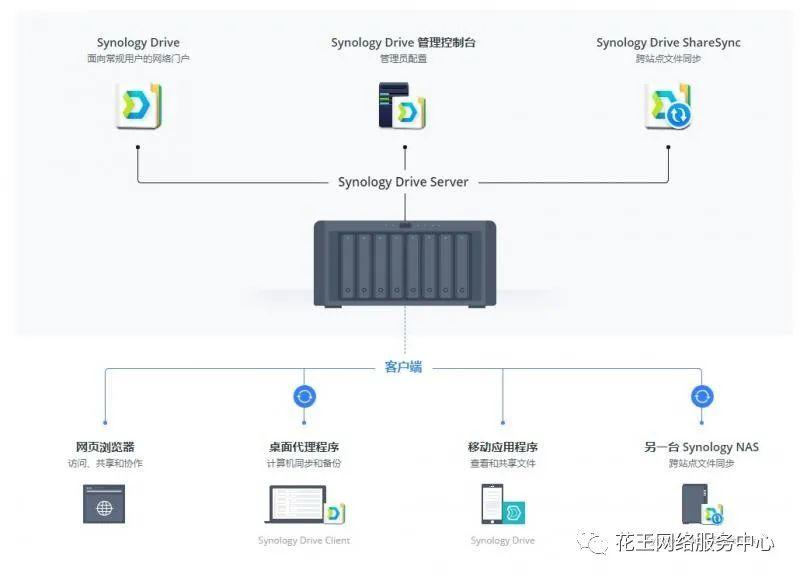 群晖套件系列二:synology Drive的安装使用
